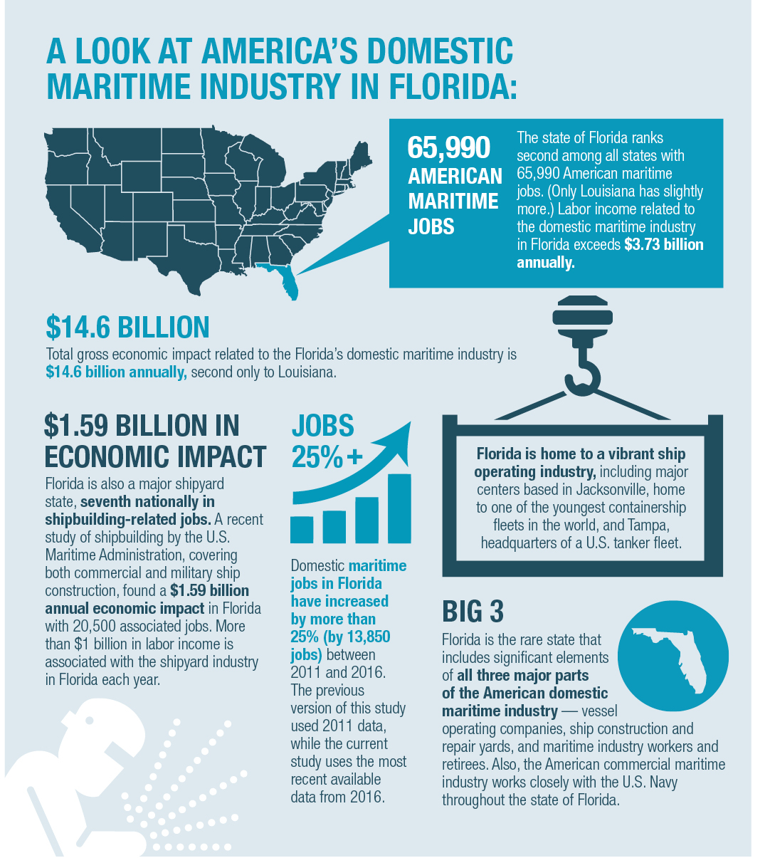Infographic on the impact of Florida's Maritime Industry